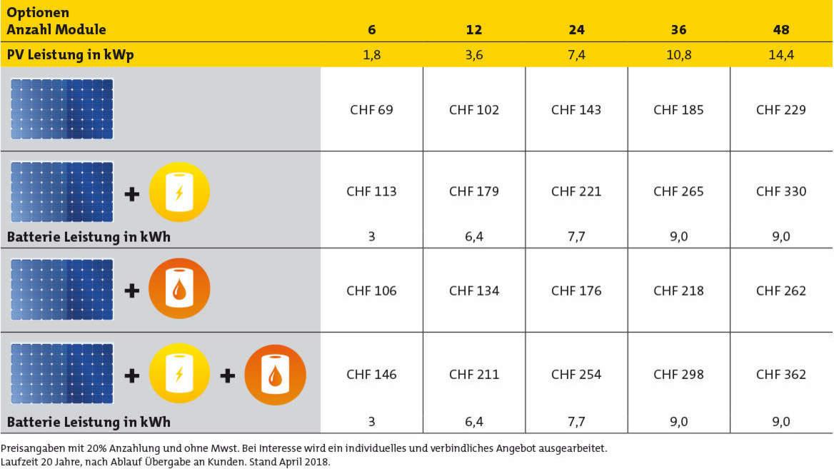 Übersicht Module Photovoltaik mit Preisangaben