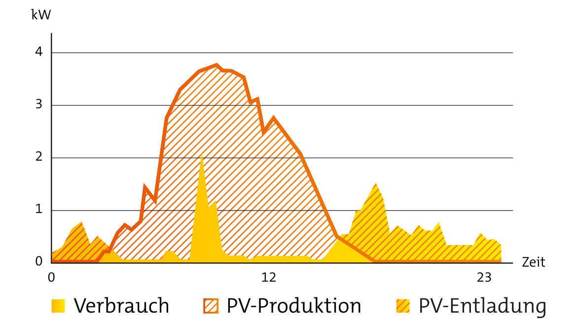 Grafik über Verbrauch, PV-Produktion und PV-Entladung